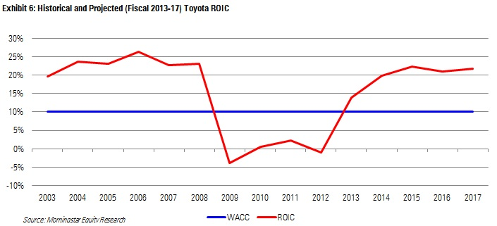 toyota wacc Weighted average cost of capital (wacc) fcff growth rate  present value of free cash flow to equity (fcfe)  financial reporting quality relates to the accuracy with which toyota motor corp's reported financial statements reflect its operating performance and to their usefulness for forecasting future cash flows.