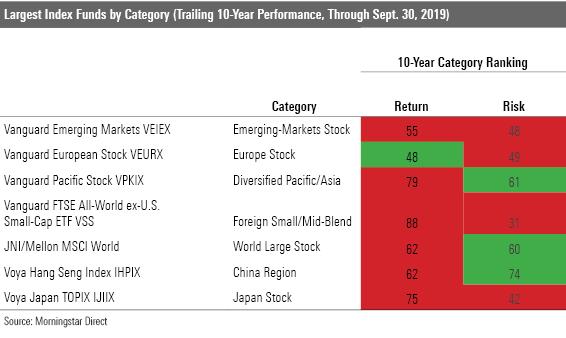 Vanguard Emerging Markets Stock Index Admiral Morningstar ...