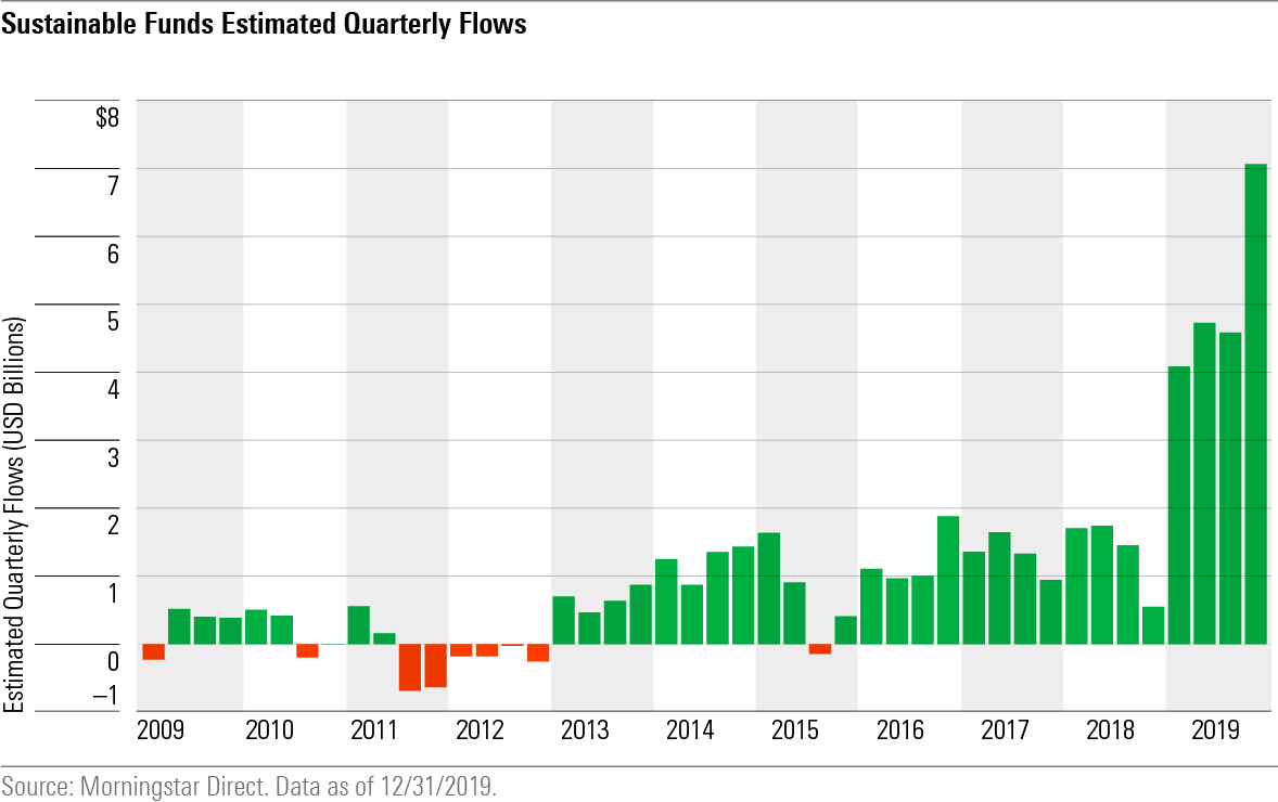 sustainable funds estimated quarterly inflows