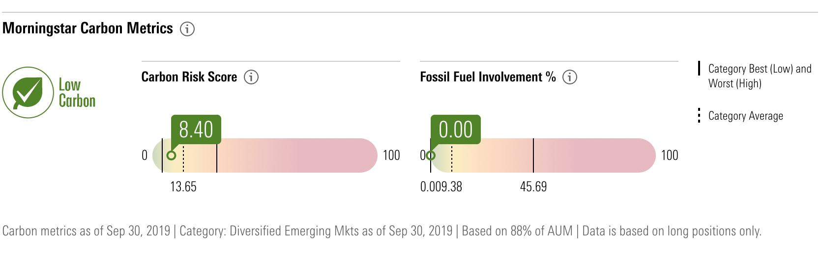 Morningstar sustainability ratings