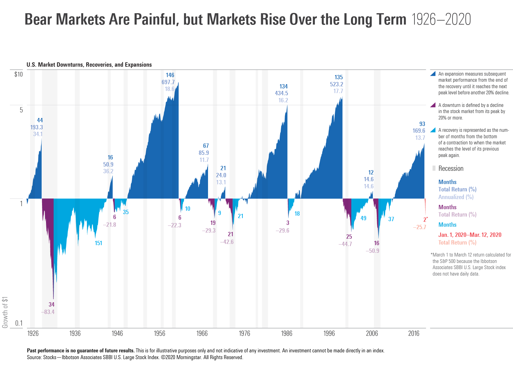 Bear Markets Are Painful, but Markets Rise Over the Long Term