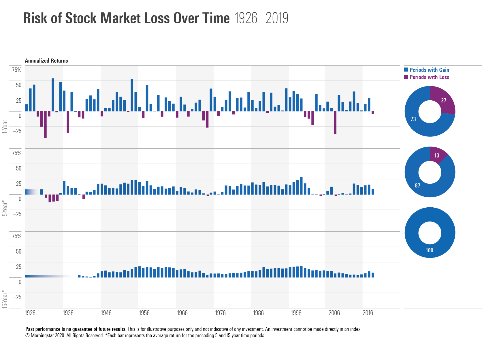 Risk of stockmarket loss over time