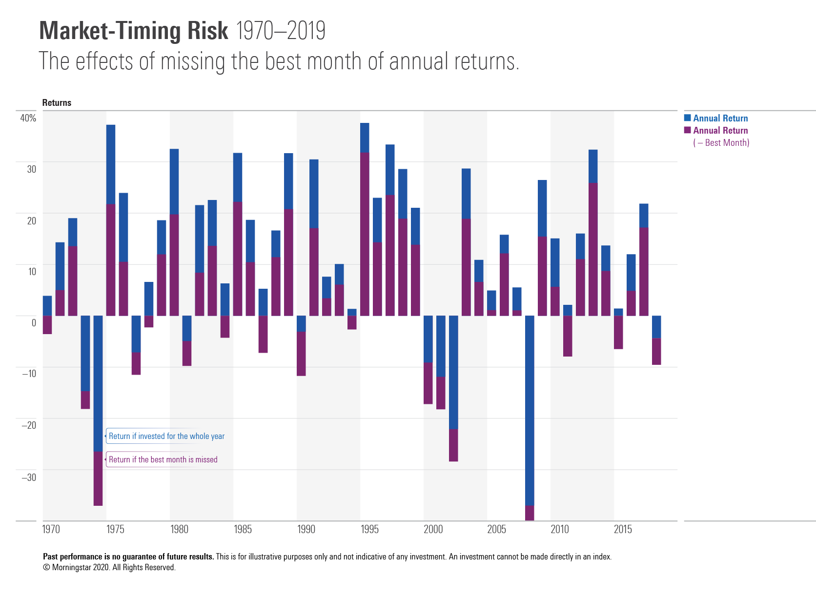 Market-timing risk