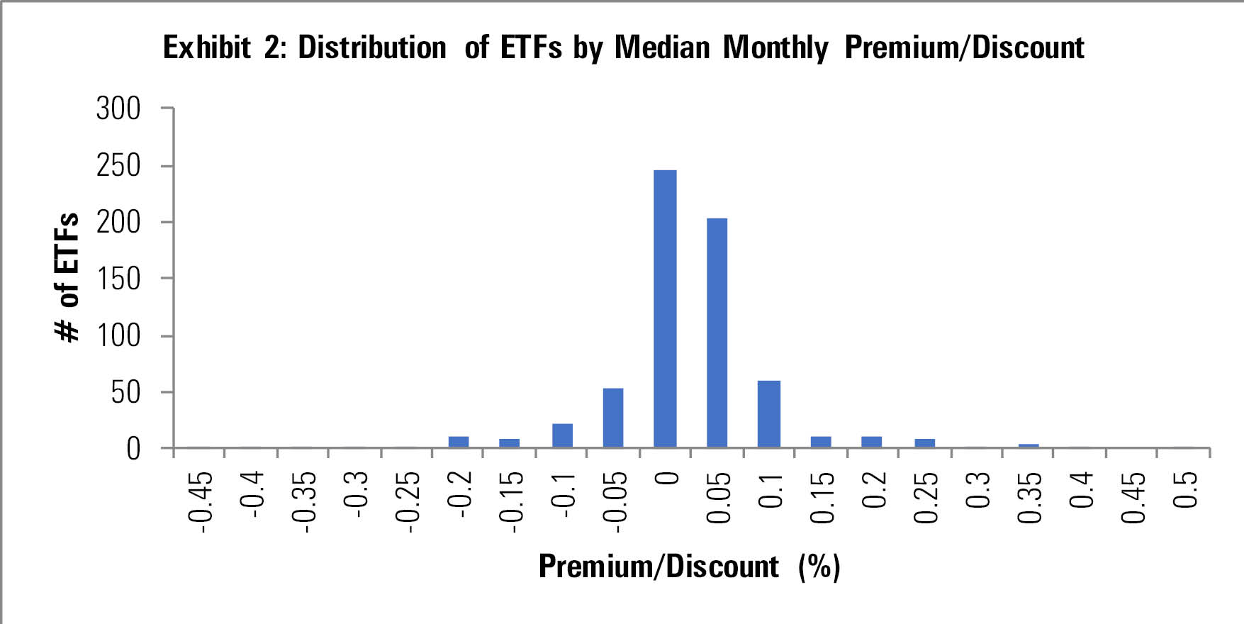 distribution of ETFS