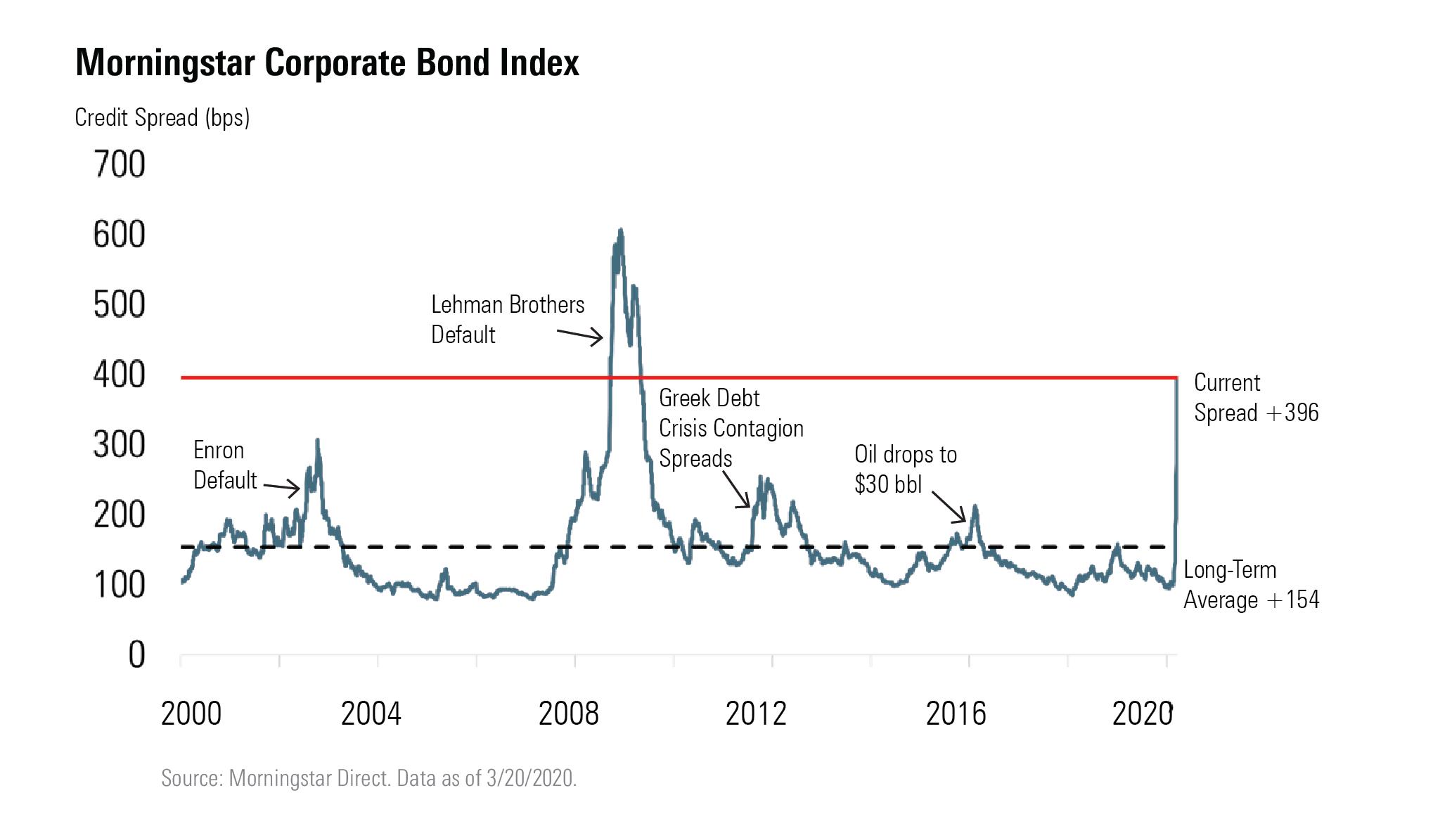 Highest yielding investment grade corporate bonds warren buffett definition of investment