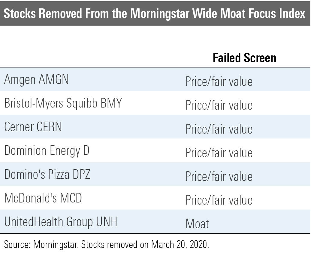 7 Additions To The Morningstar Wide Moat Focus Index Morningstar