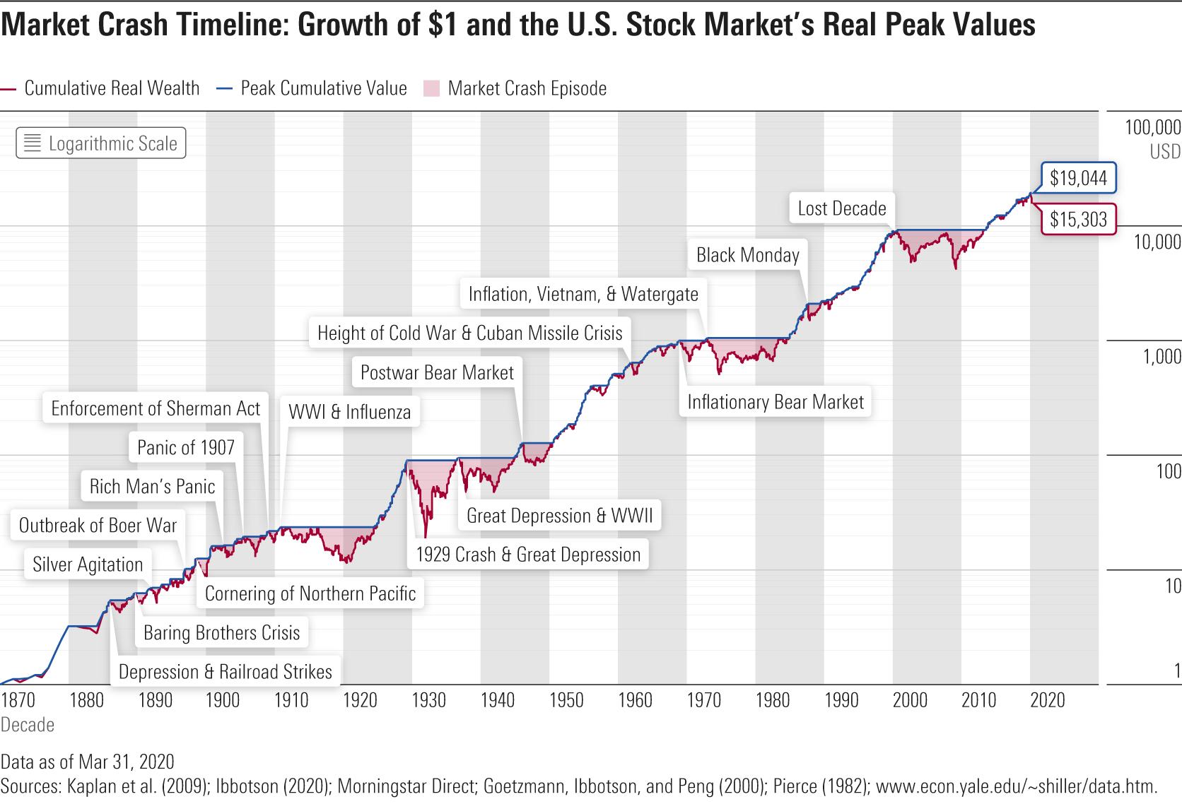 Market crash timeline