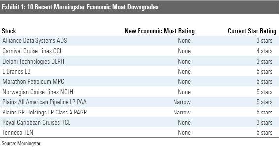 Recent Morningstar Economic Moat Downgrades