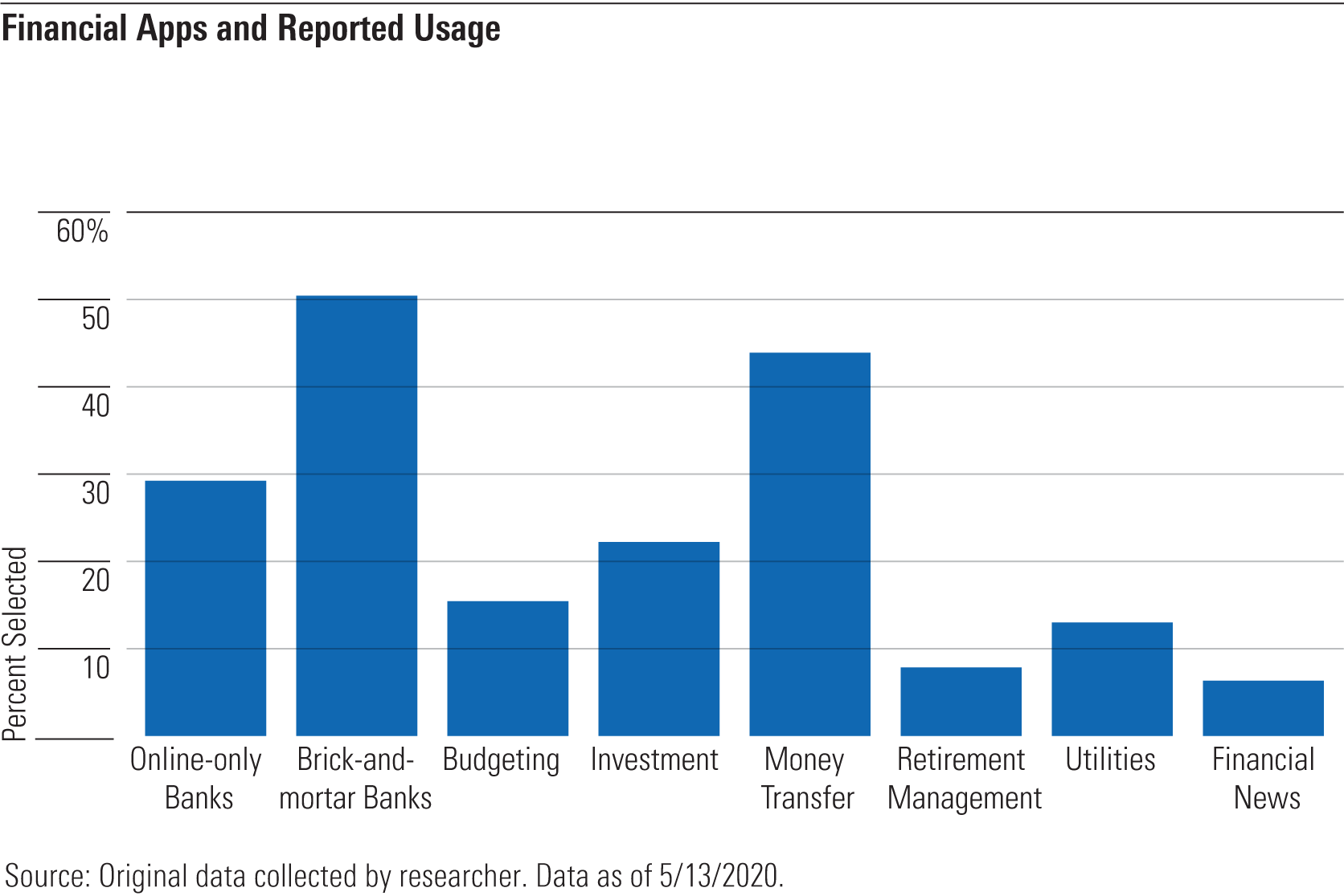 Financial apps and reported usage