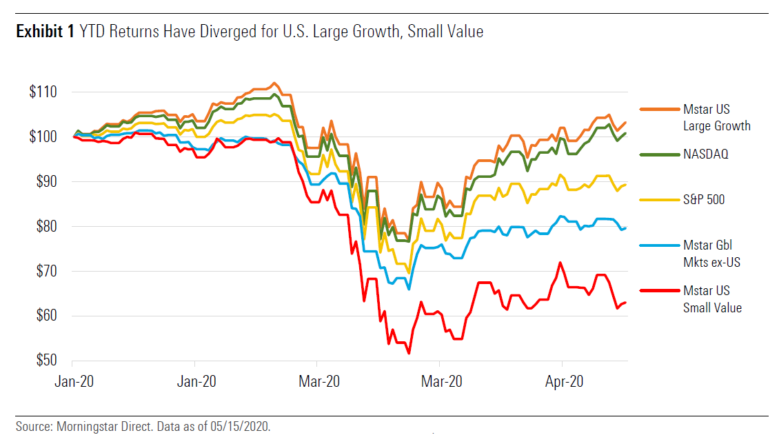 YTD returns have diverged for US large growth, small value