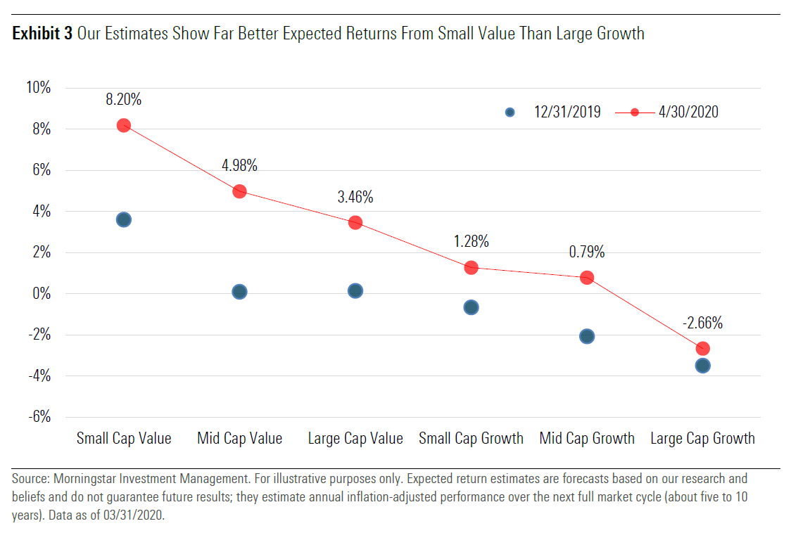 Our estimates show far better expected returns from small value than large growth