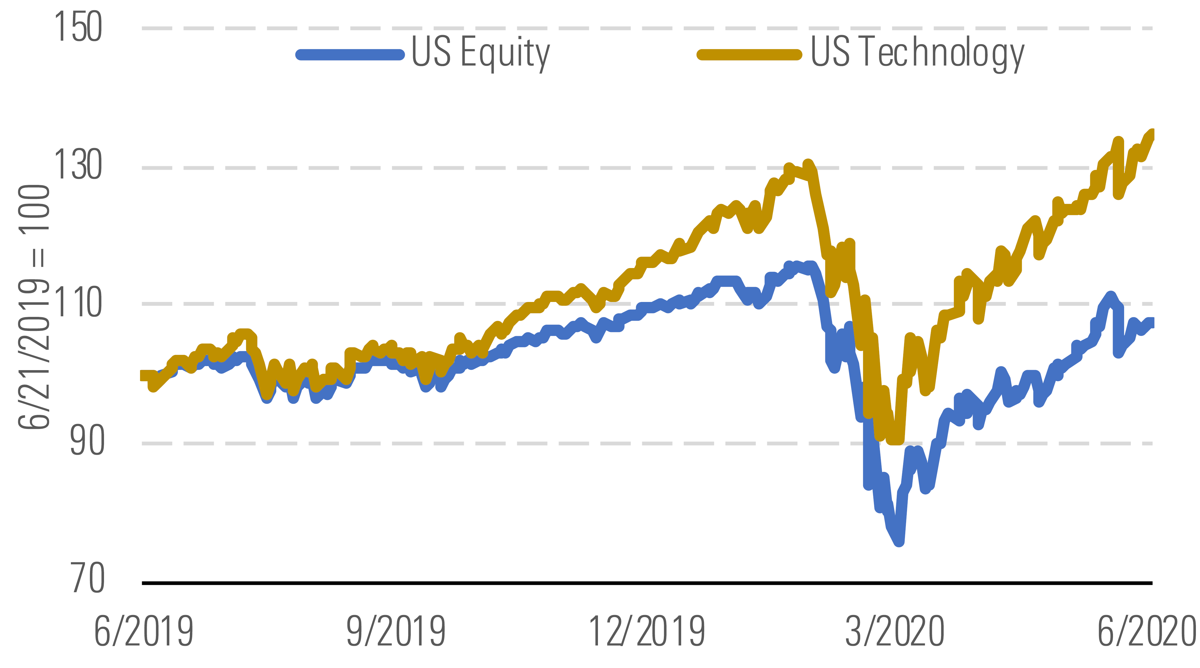 US equity v US technology