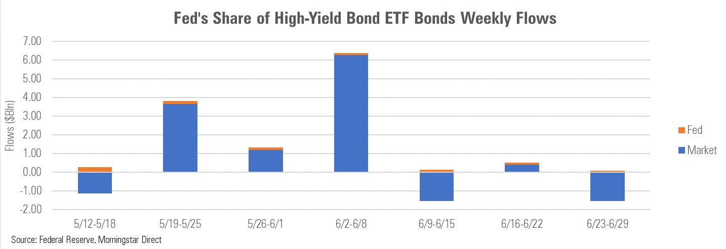 bonds2