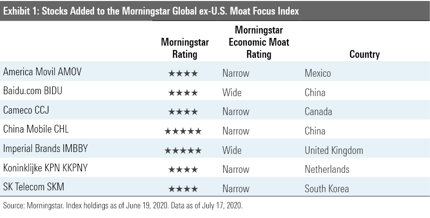 7 stocks added to the Morningstar Global ex-U.S. Moat Focus Index