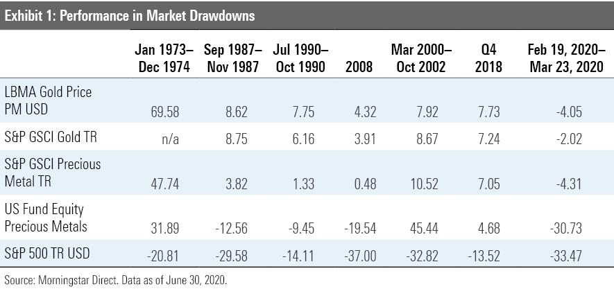 Exhibit 1: Performance in market drawdowns