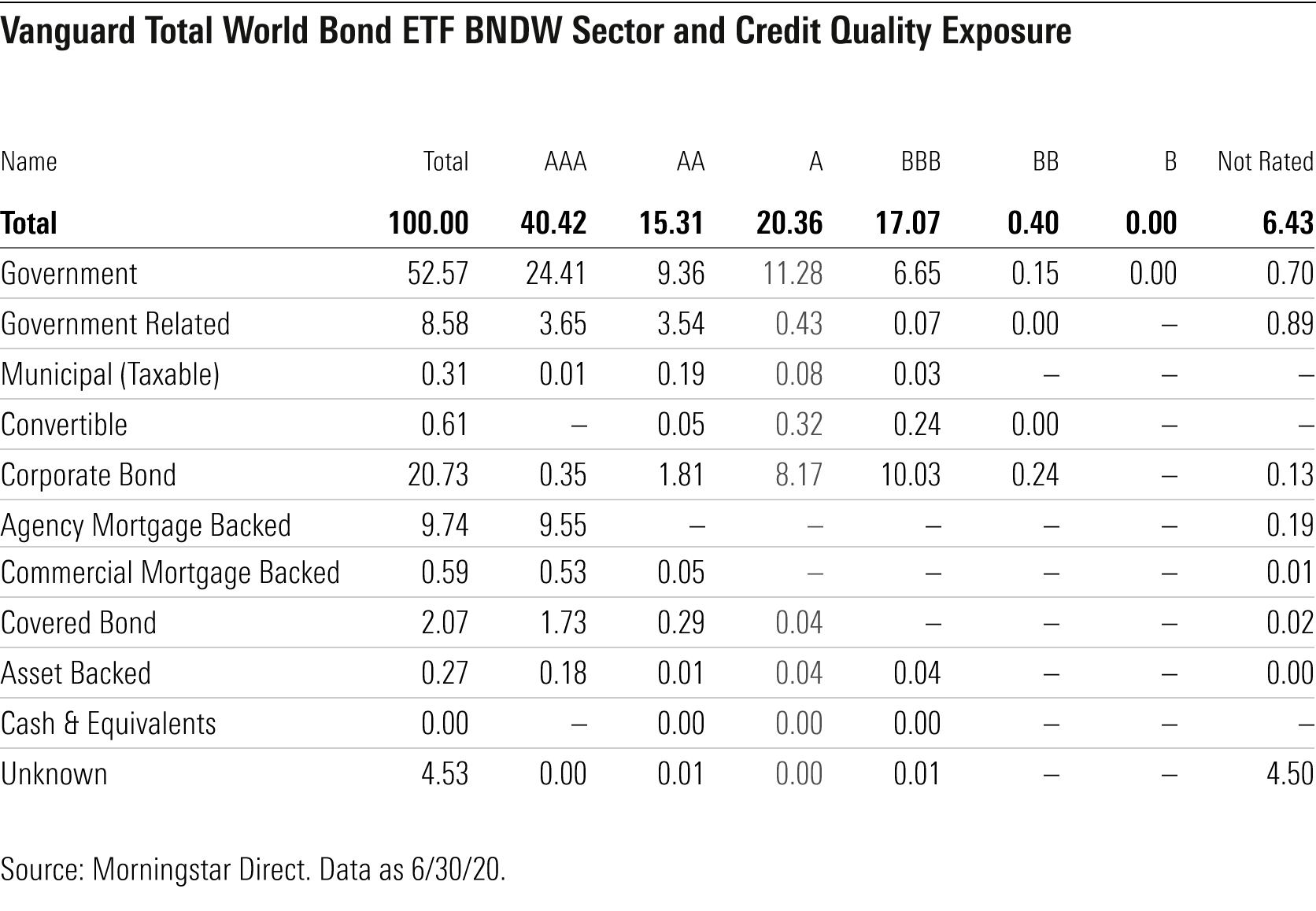 Vanguard Total World