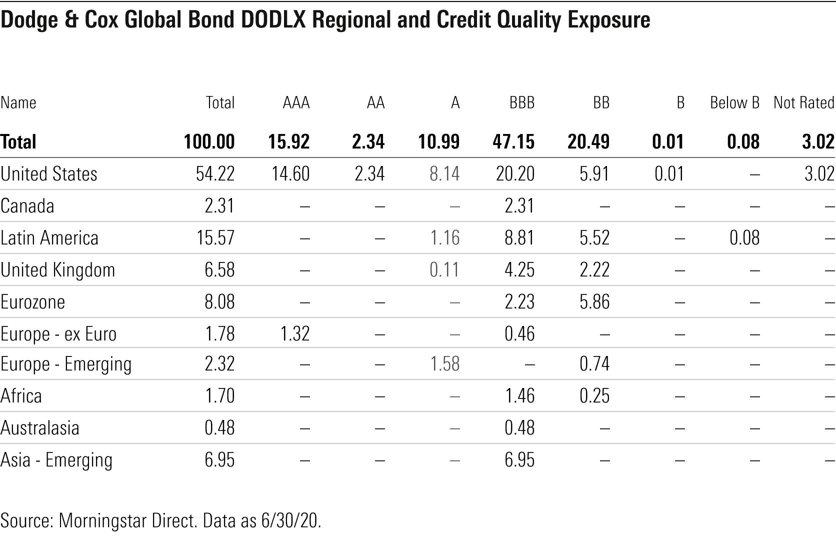 Dodge and Cox Global Bond