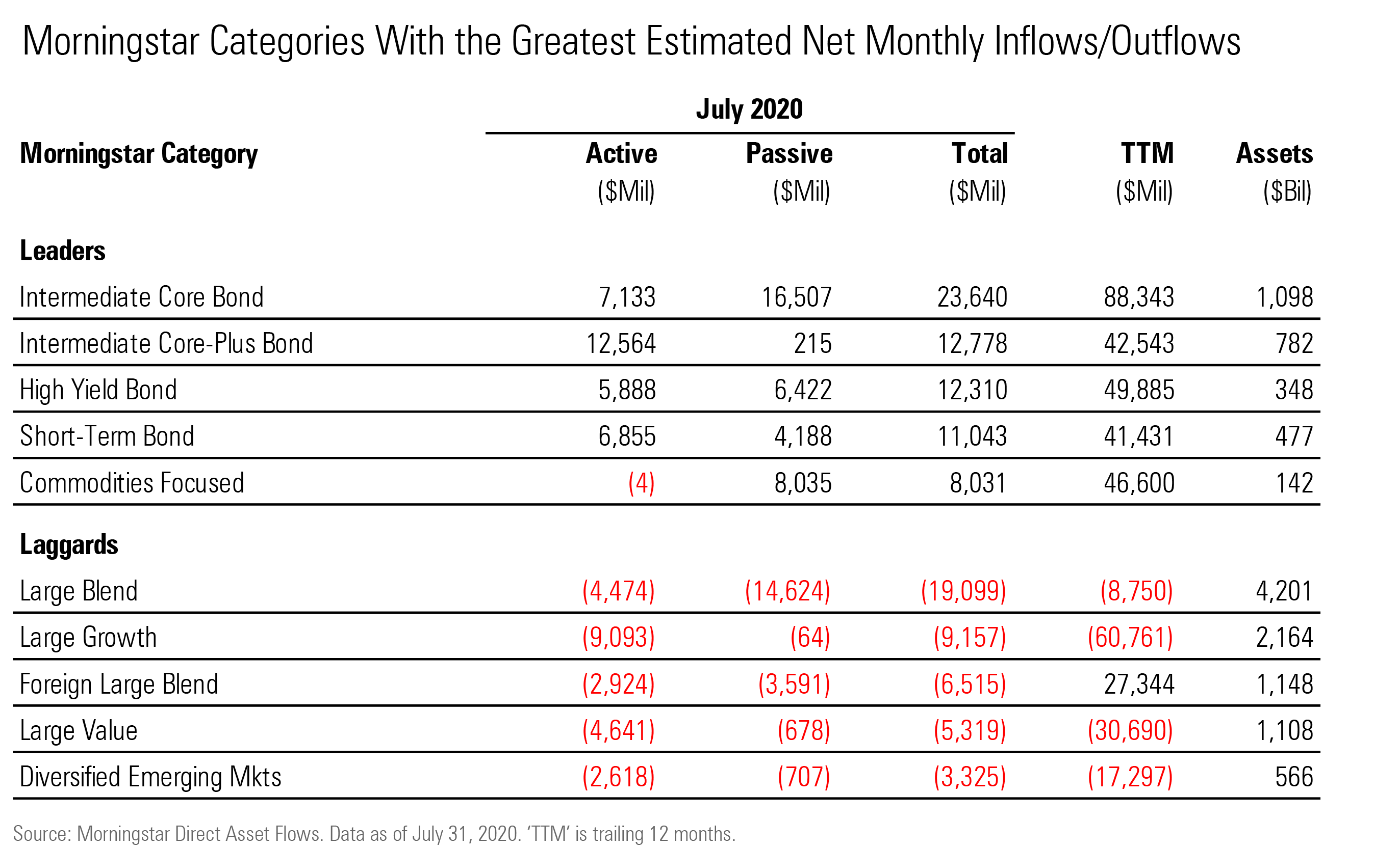 U S Fund Flows Increase Equity Funds Pain In July Morningstar
