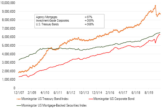 A chart showing growth in mortgage, US Treasury and corporate markets