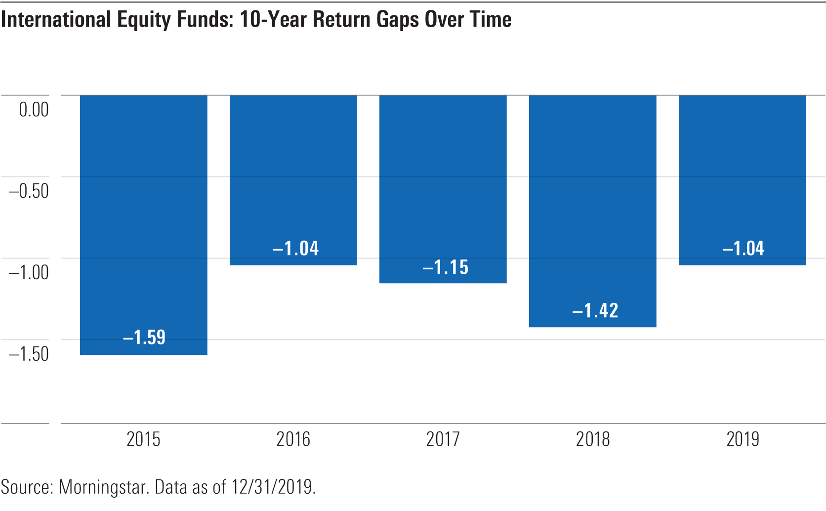 a chart showing Intl equity funds: 10 year return gaps over time