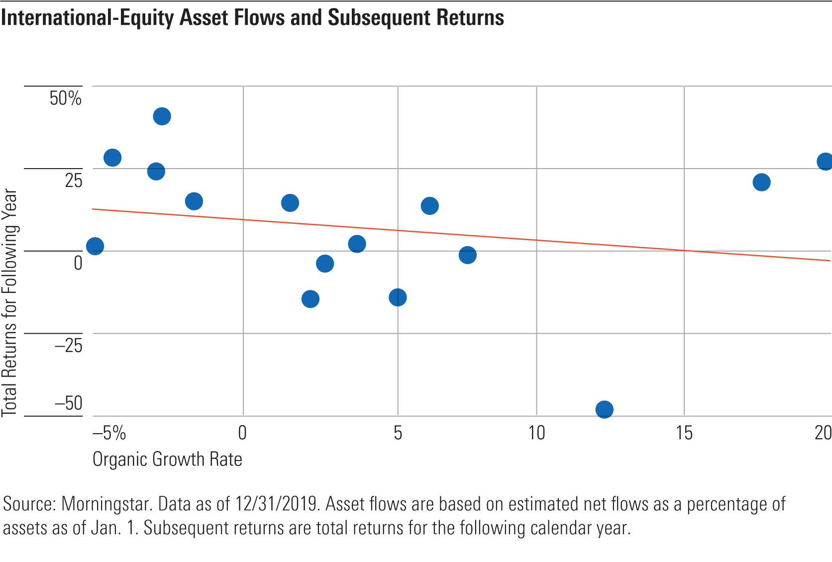 a chart showing intl-equity asset flows and subsequent returns