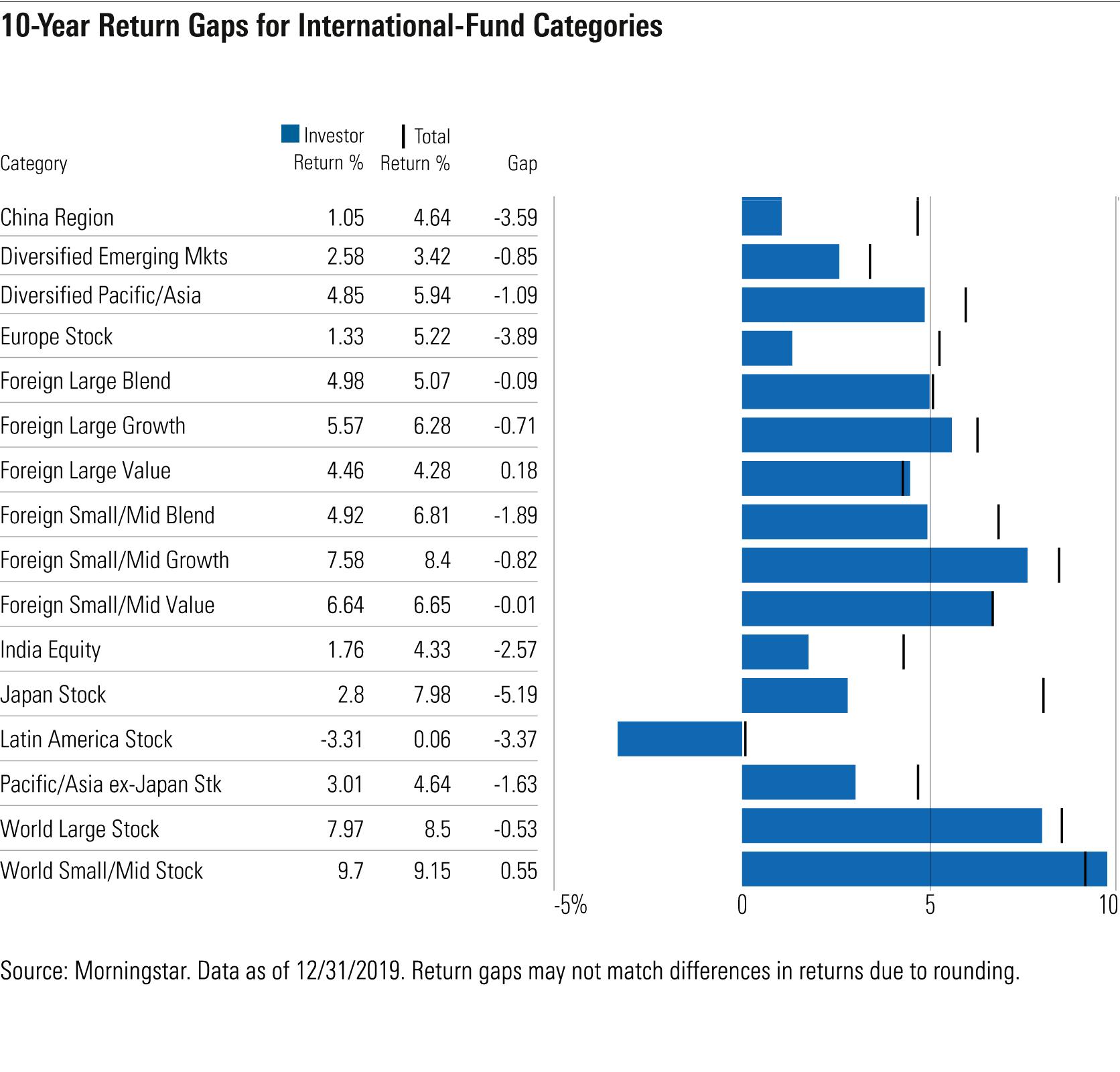 A chart showing 10yr return gaps for international-fund categories