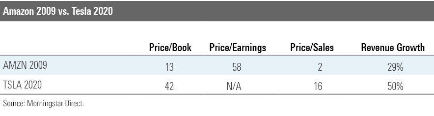 Amazon v Tesla chart