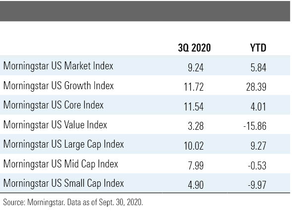 A table comparing Morningstar indexes 3Q 2020 to YTD