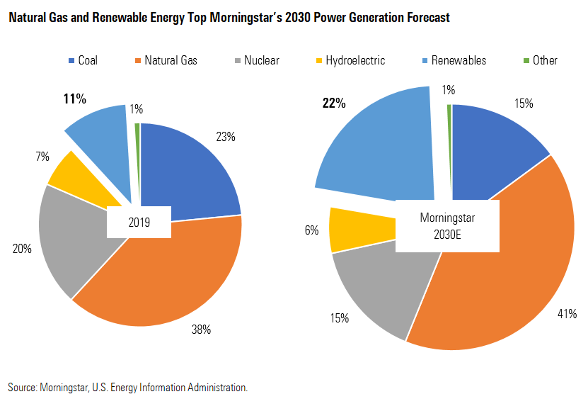 Natural gas and renewable energy Top Morningstar's 2030 Power Generation Forecast
