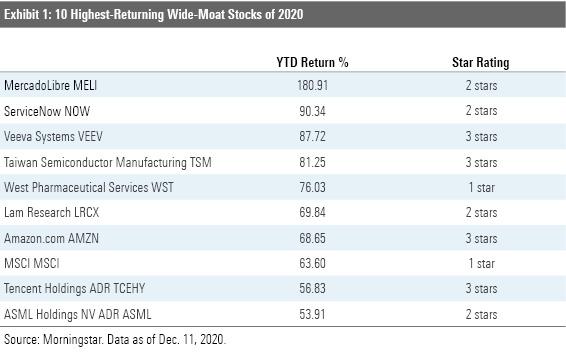 wide moat stocks 2020