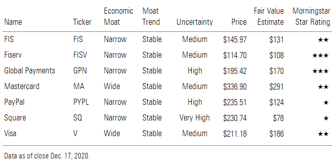 a table showing Morningstar ratings for payments providers