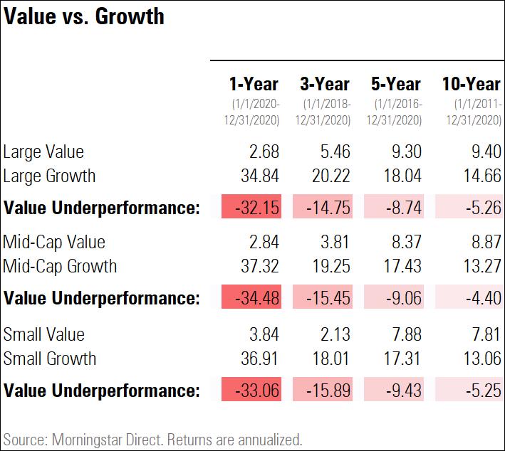 Value v growth