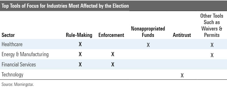 industries affected by the election