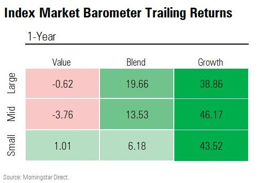 index market barometer trailing returns value blend growth