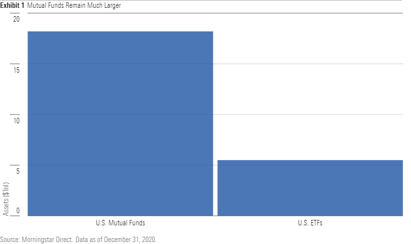a chart showing that mutual funds remain much larger than ETFs