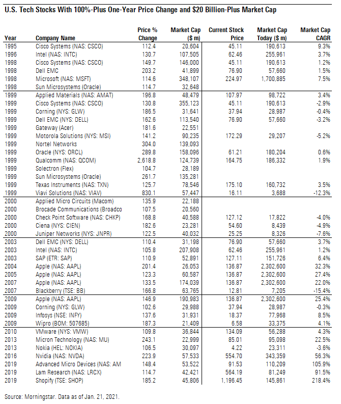 a table showing a list of tech stocks w 100pc one year price change