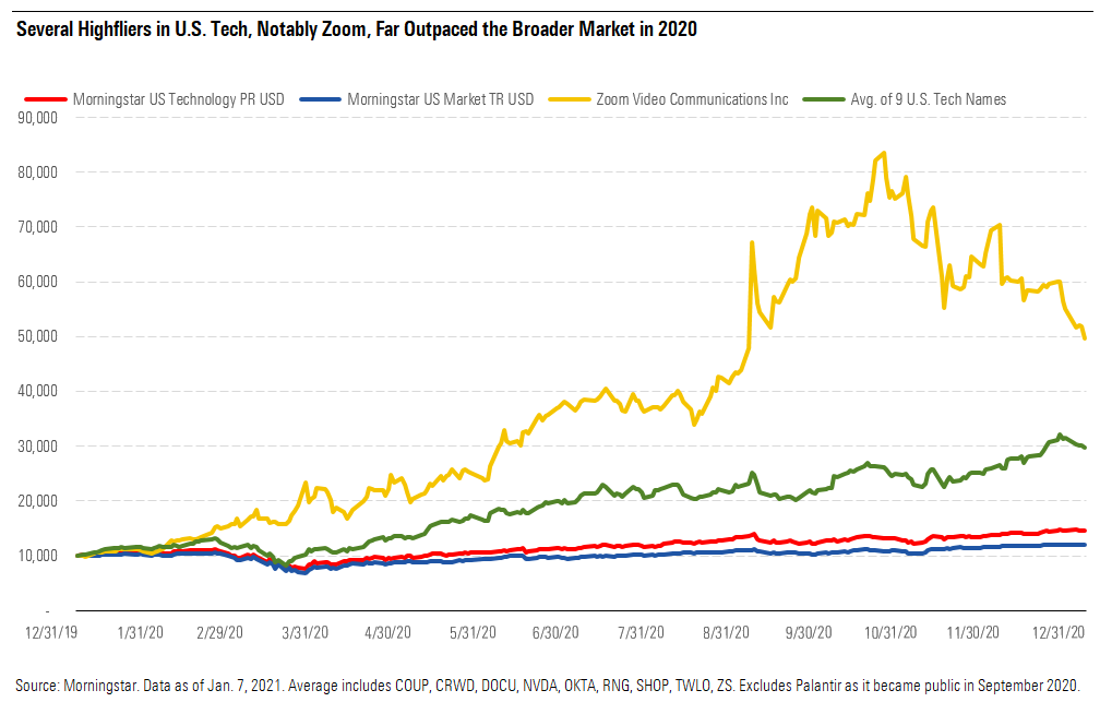 a chart showing several high fliers in US tech, notably Zoom