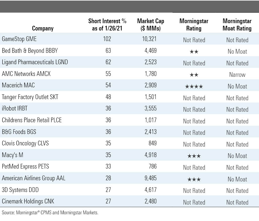 Morningstar snapshot