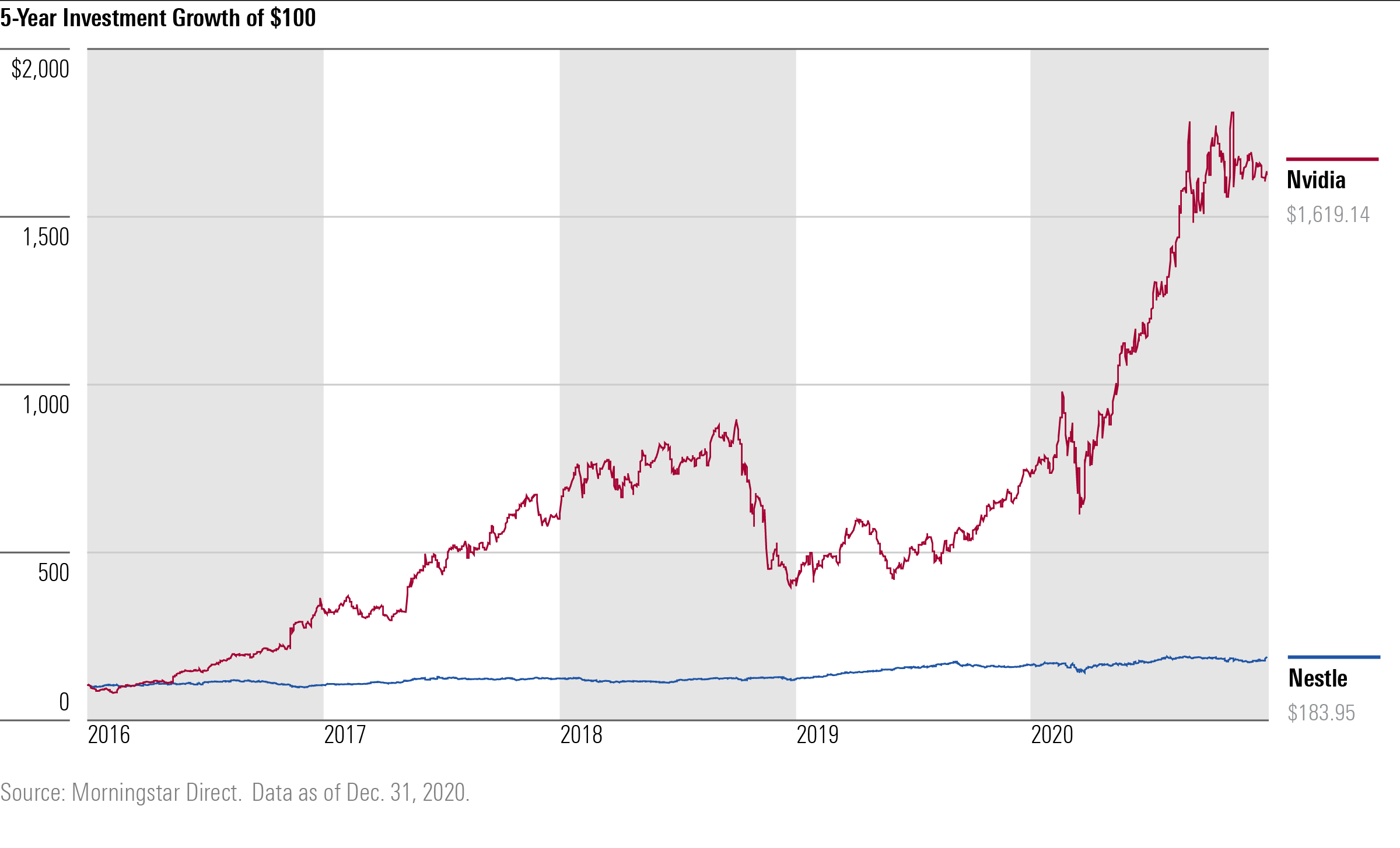5 year investment growth of $100