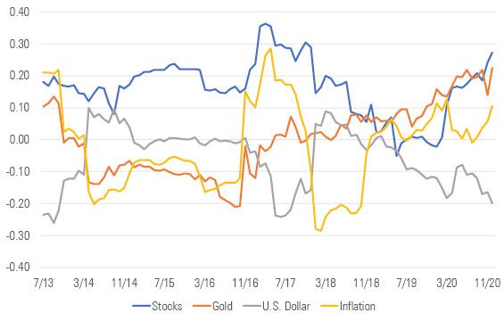 Exhibit 5: Correlations: Trending Higher Except Against U.S. Dollar