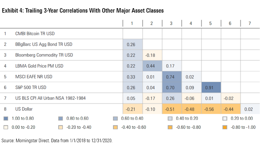 Exhibit 4: Trailing 3-Year Correlations With Other Major Asset Classes