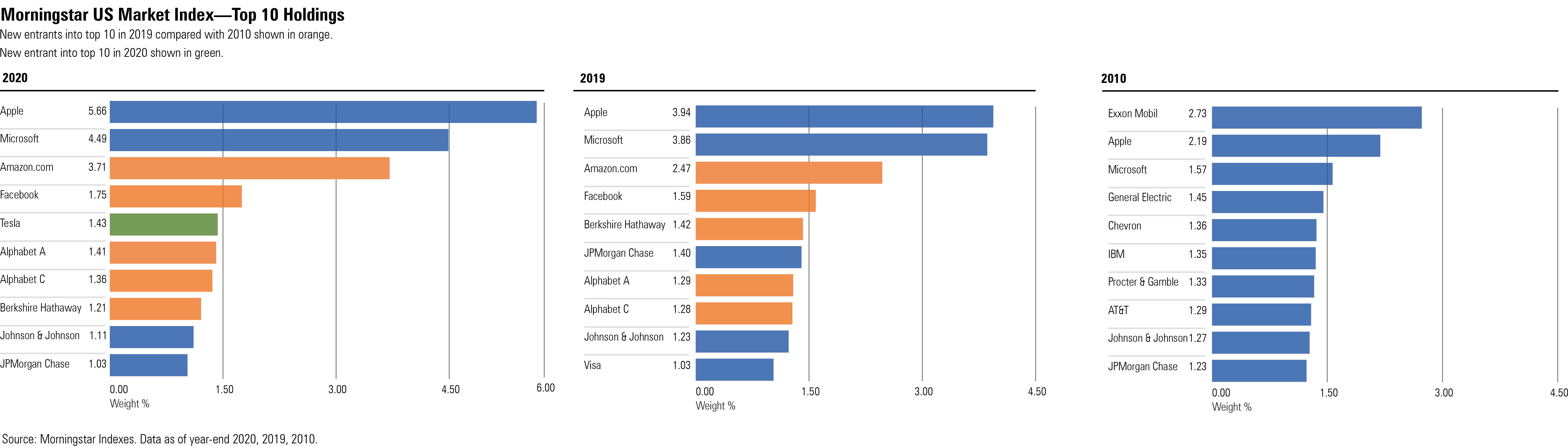 Morningstar US Market index - sector weights