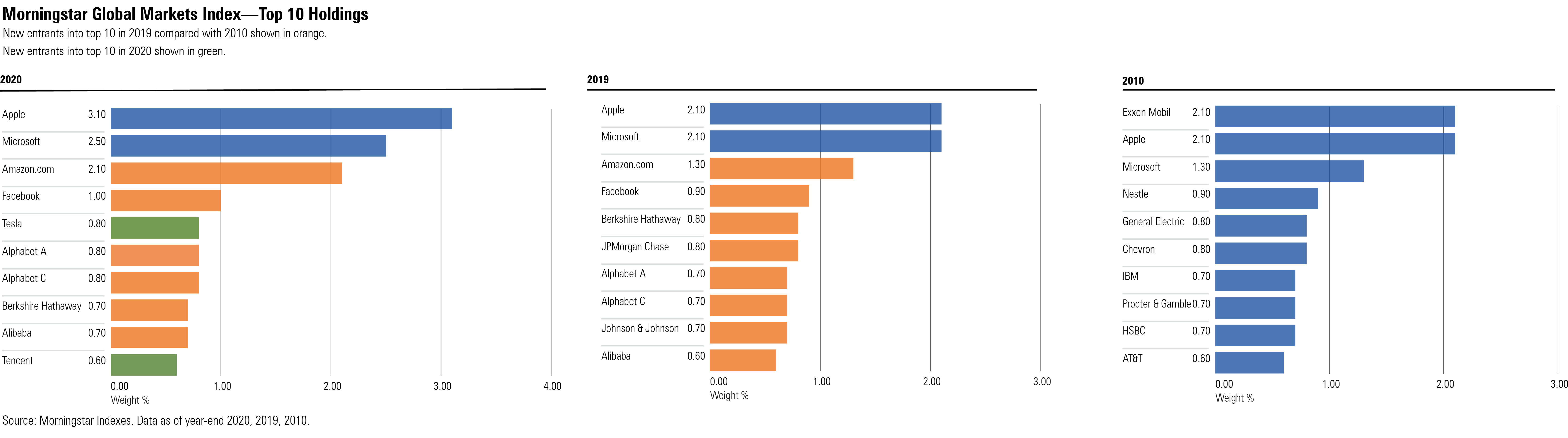 Morningstar US Market index - top 10 holdings