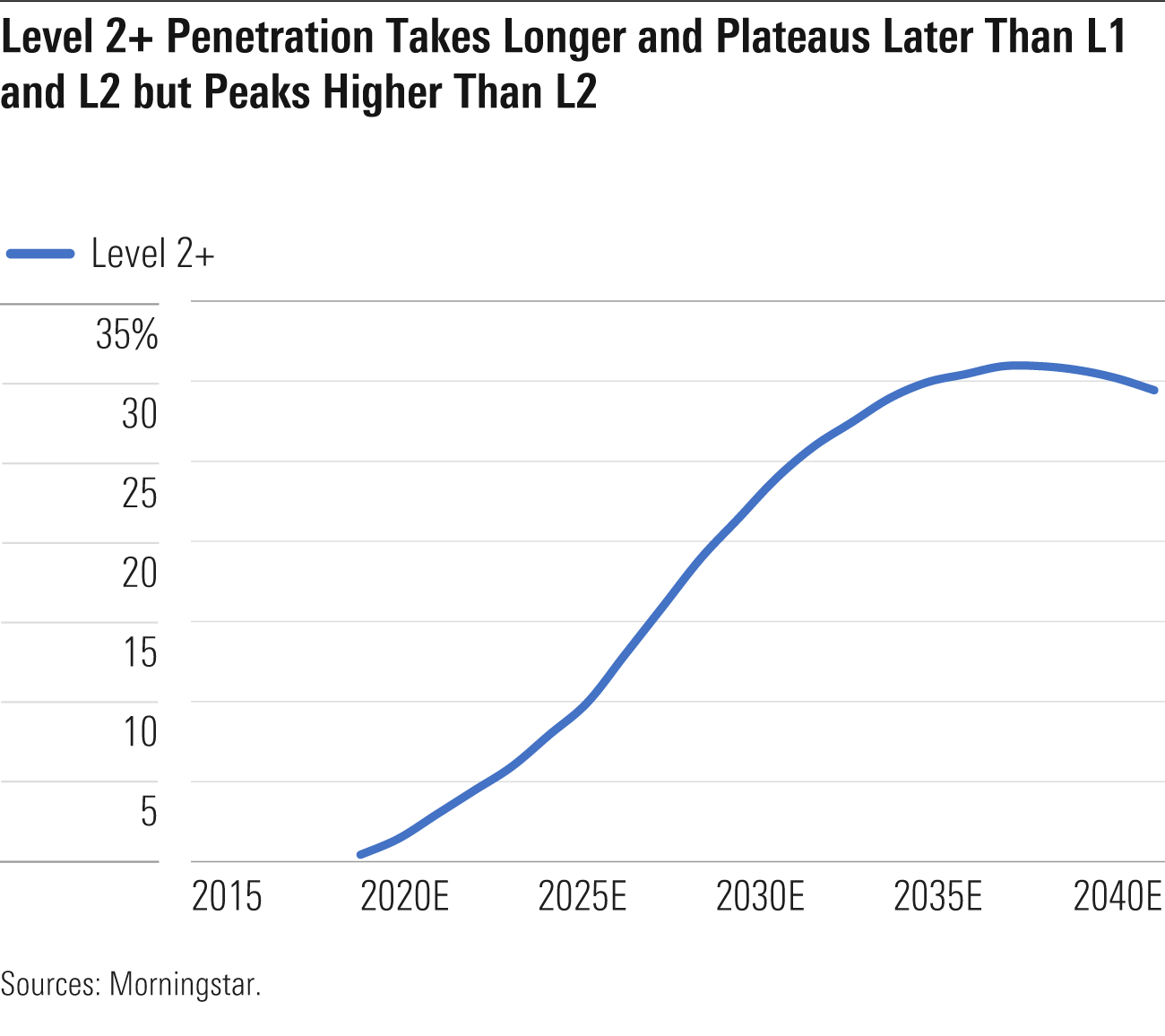 Level 2+ Penetration Takes Longer