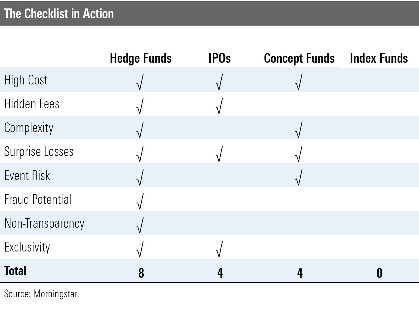 a table showing a checklist of investing criteria