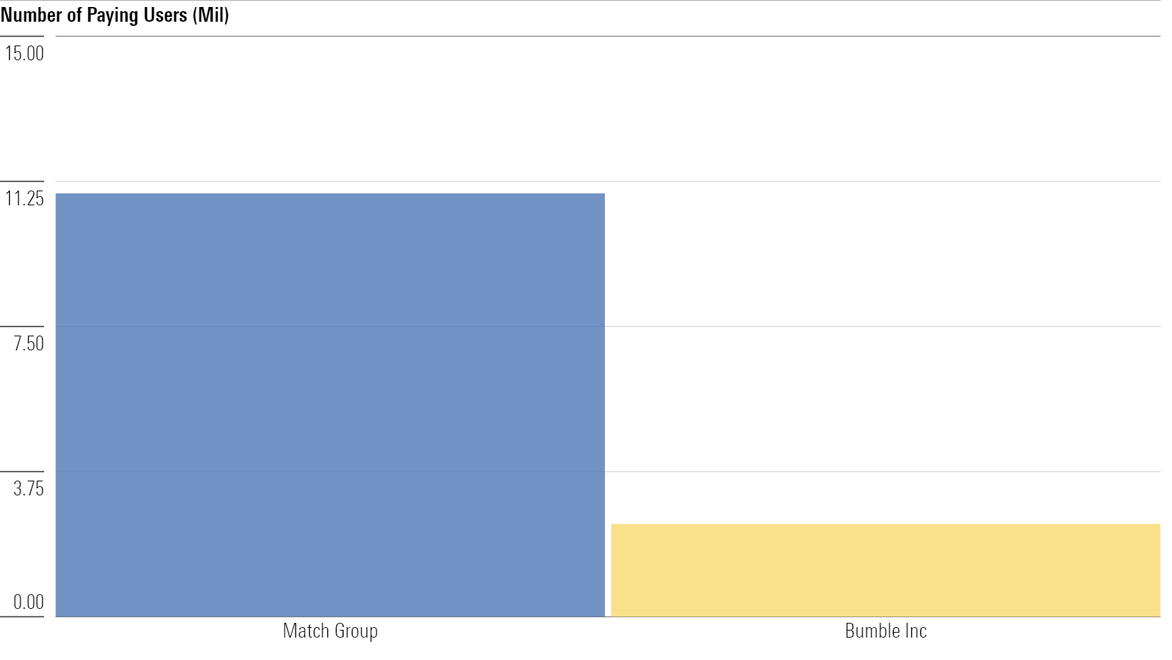 a graph showing the number of paying users on Match and Bumble