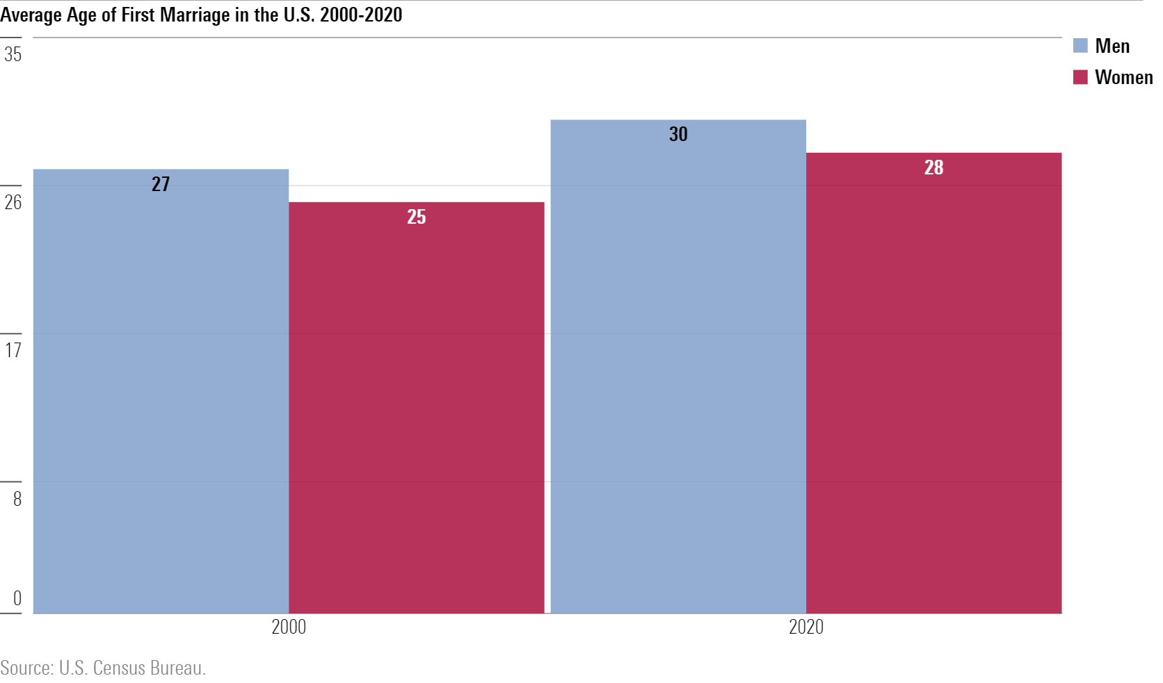 a graph showing the average age of first marriage in the US