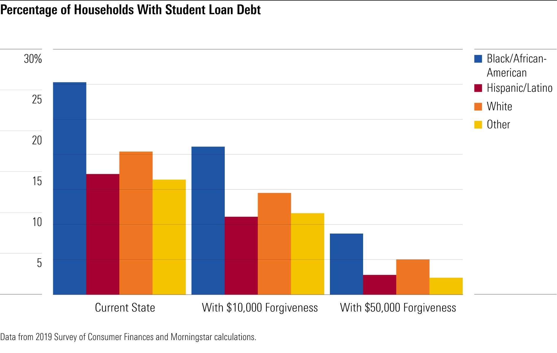 21+ 8 Questions About Student Loan Forgiveness   Morningstar Galerie