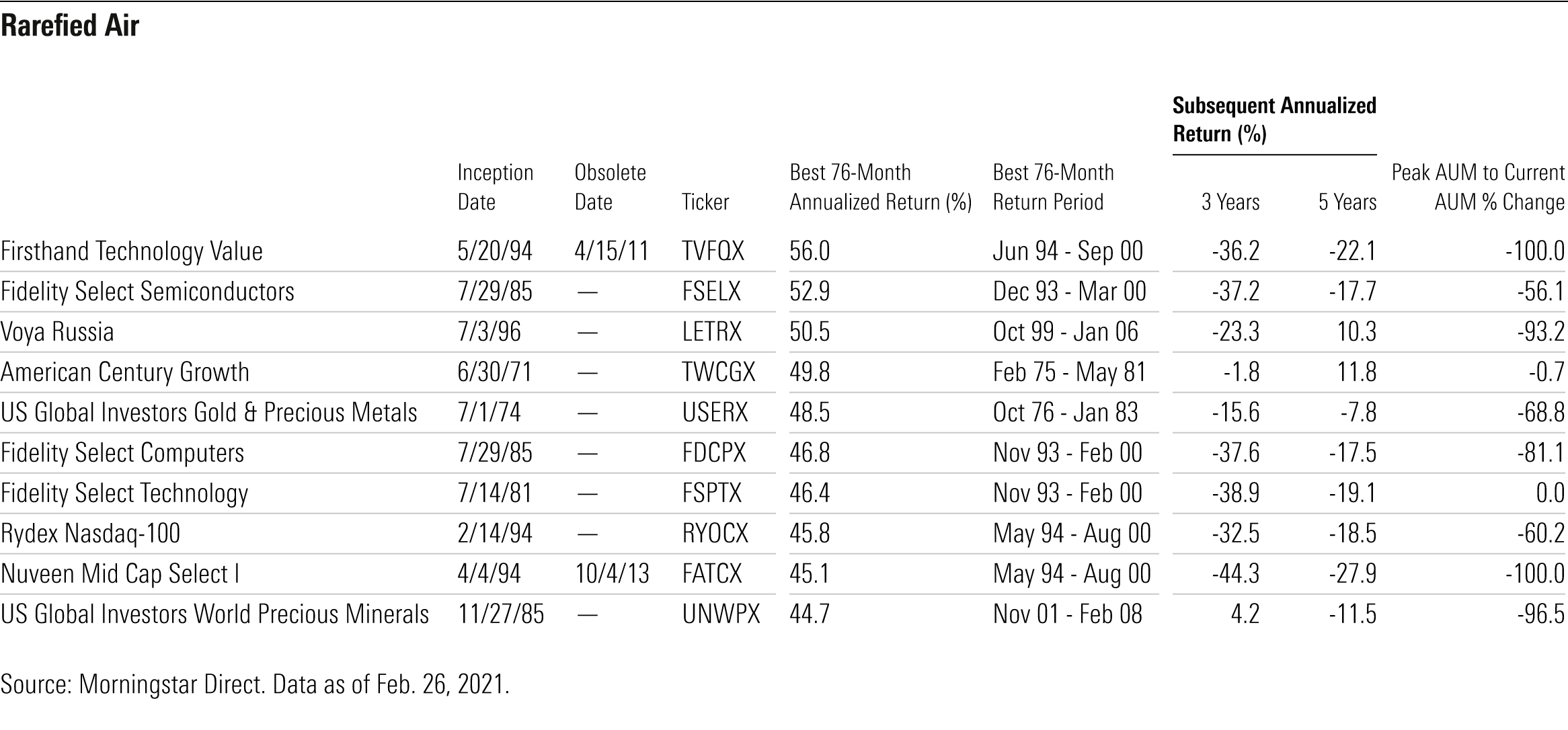 History of fund performance