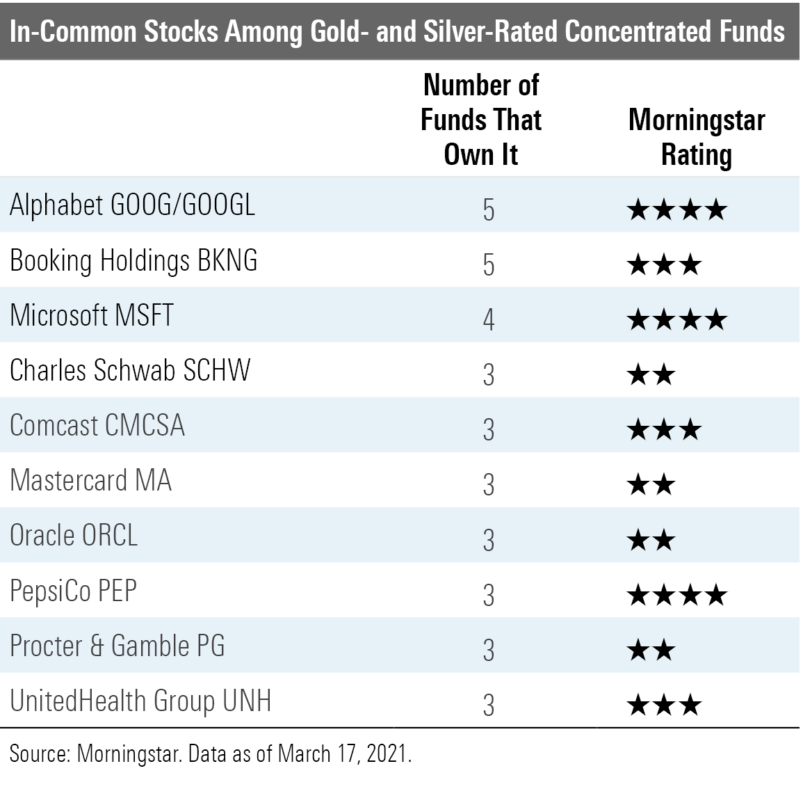 In-Common Stocks Among Gold and Silver Rated Concentrated Funds